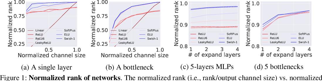 Figure 1 for ReXNet: Diminishing Representational Bottleneck on Convolutional Neural Network