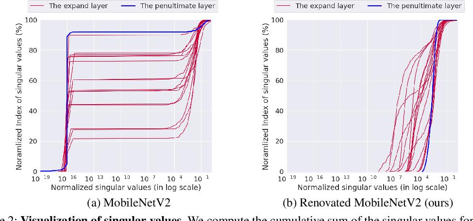 Figure 4 for ReXNet: Diminishing Representational Bottleneck on Convolutional Neural Network