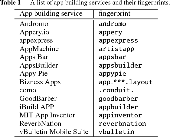 PDF] APPraiser: A Large Scale Analysis of Android Clone Apps