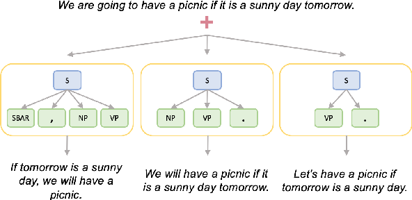 Figure 1 for Generating Syntactically Controlled Paraphrases without Using Annotated Parallel Pairs
