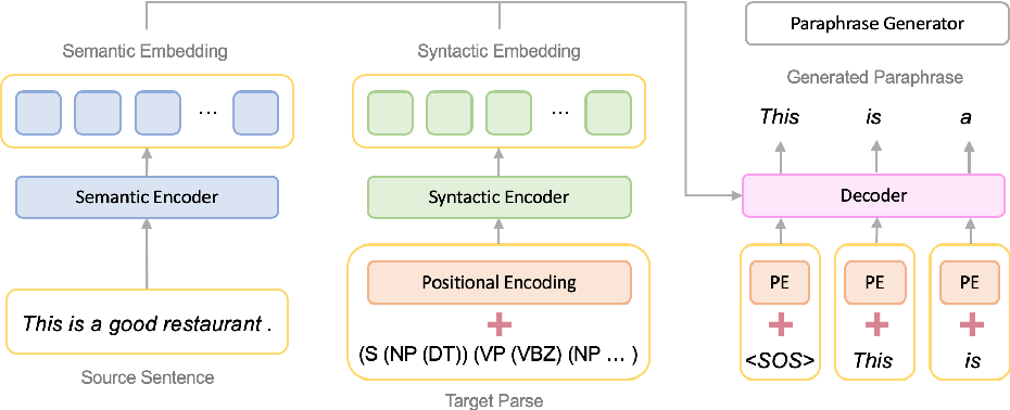 Figure 3 for Generating Syntactically Controlled Paraphrases without Using Annotated Parallel Pairs