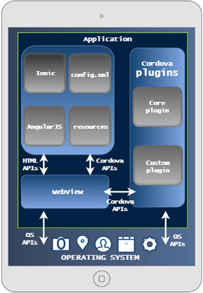 Figure 2 from The development of hybrid mobile applications