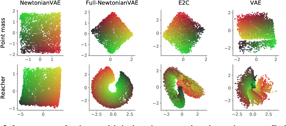 Figure 2 for NewtonianVAE: Proportional Control and Goal Identification from Pixels via Physical Latent Spaces