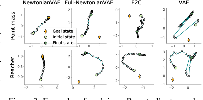 Figure 3 for NewtonianVAE: Proportional Control and Goal Identification from Pixels via Physical Latent Spaces