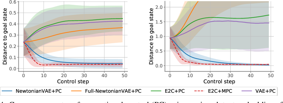 Figure 4 for NewtonianVAE: Proportional Control and Goal Identification from Pixels via Physical Latent Spaces