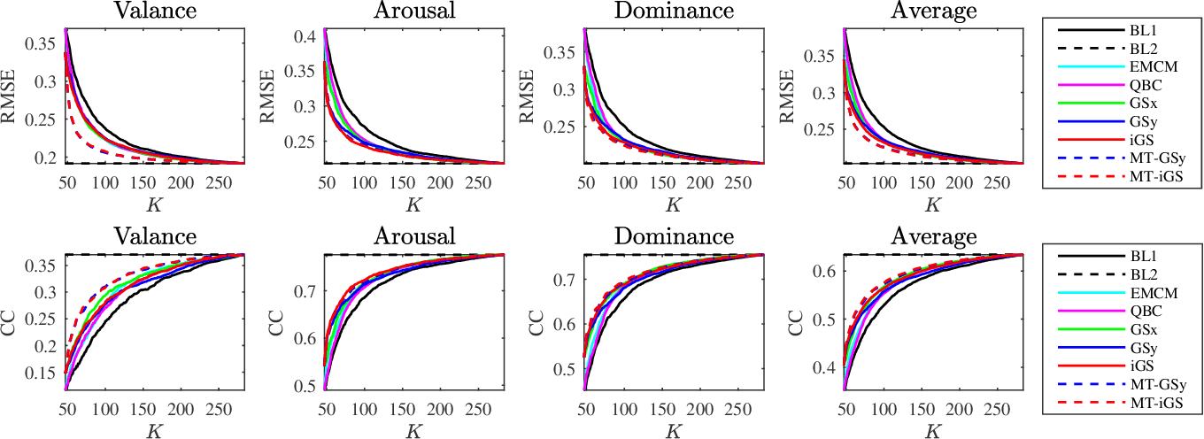 Figure 3 for Affect Estimation in 3D Space Using Multi-Task Active Learning for Regression