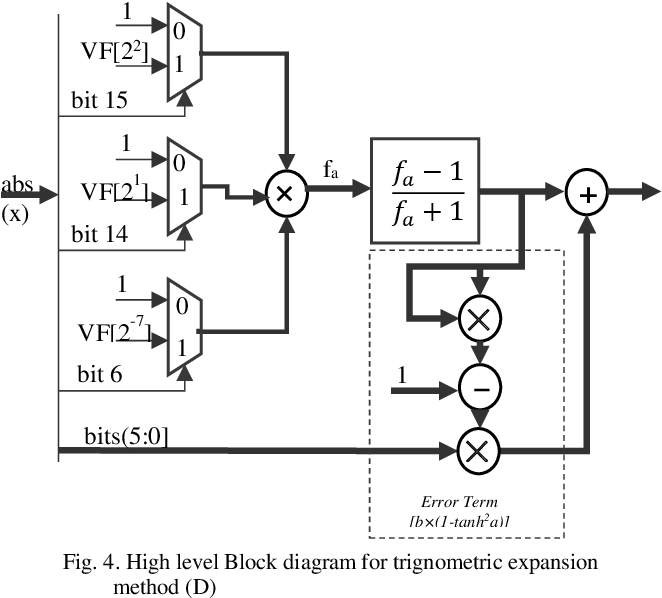 Figure 3 for Comparative Analysis of Polynomial and Rational Approximations of Hyperbolic Tangent Function for VLSI Implementation