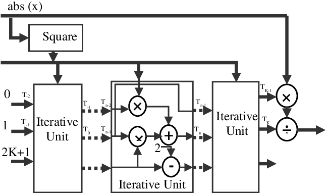 Figure 4 for Comparative Analysis of Polynomial and Rational Approximations of Hyperbolic Tangent Function for VLSI Implementation
