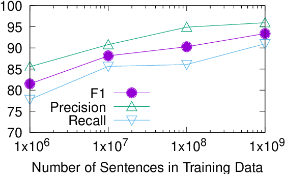Figure 4 for Position-Invariant Truecasing with a Word-and-Character Hierarchical Recurrent Neural Network