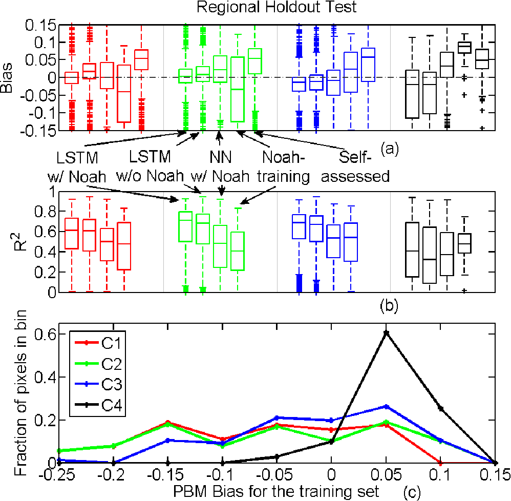 Figure 4 for Prolongation of SMAP to Spatio-temporally Seamless Coverage of Continental US Using a Deep Learning Neural Network