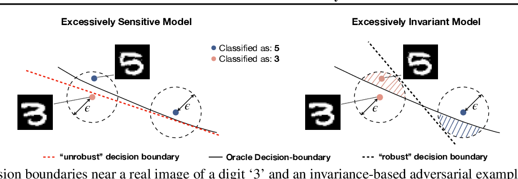 Figure 1 for Fundamental Tradeoffs between Invariance and Sensitivity to Adversarial Perturbations