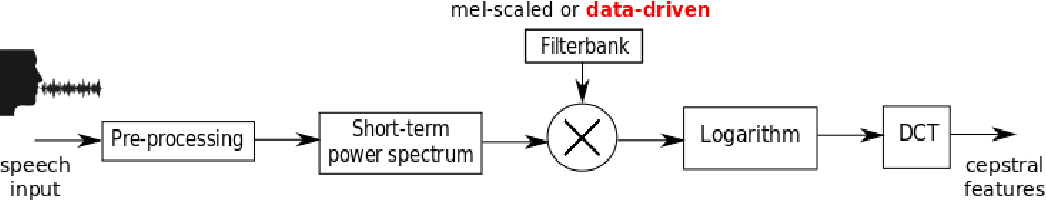 Figure 2 for Optimization of data-driven filterbank for automatic speaker verification