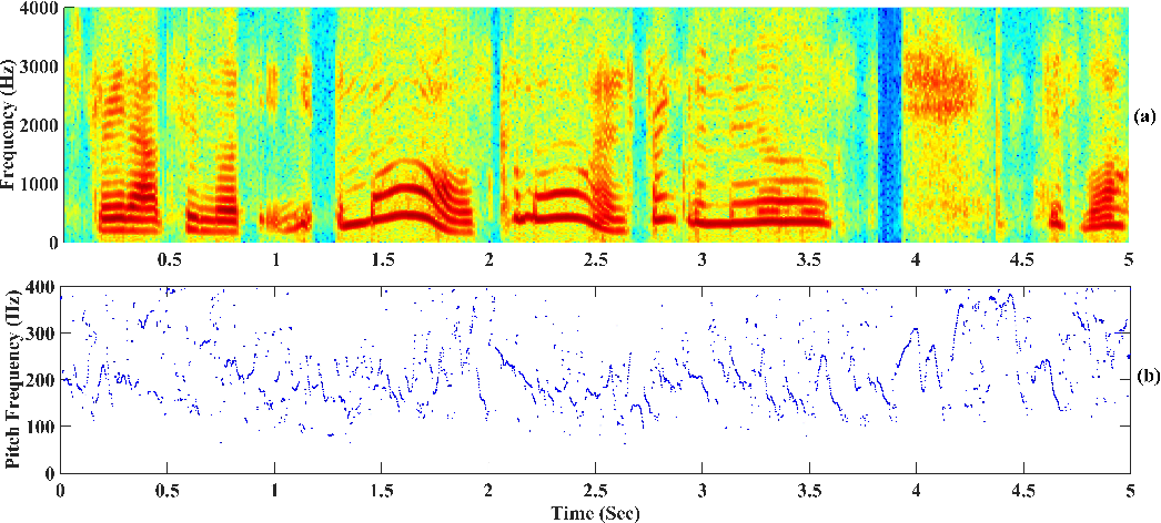 Figure 3 for Optimization of data-driven filterbank for automatic speaker verification