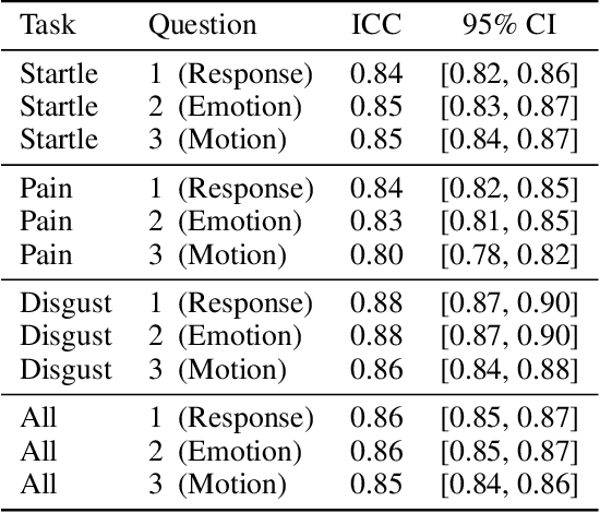 Figure 2 for Context-Dependent Models for Predicting and Characterizing Facial Expressiveness