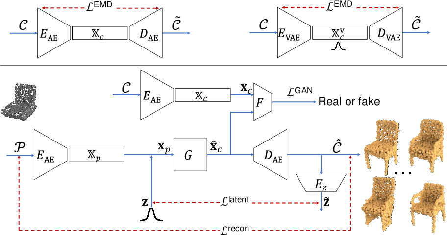 Figure 3 for Multimodal Shape Completion via Conditional Generative Adversarial Networks