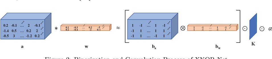 Figure 3 for Binary Neural Networks: A Survey