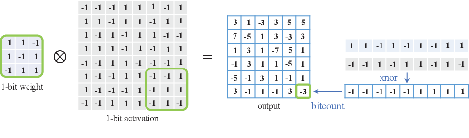 Figure 1 for Binary Neural Networks: A Survey
