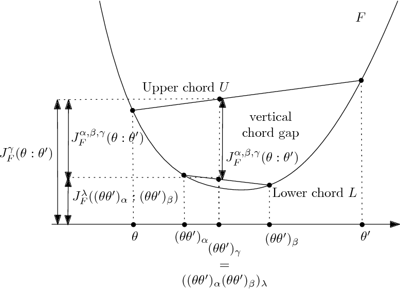 Figure 1 for The Bregman chord divergence