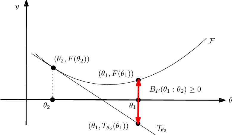 Figure 2 for The Bregman chord divergence