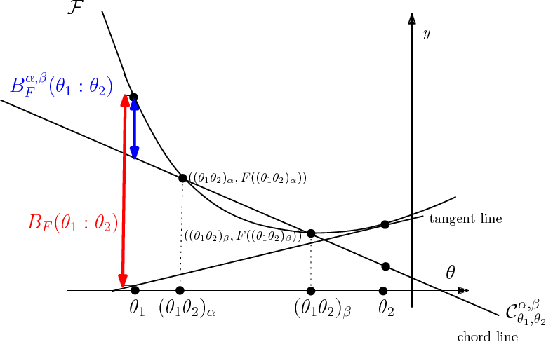 Figure 3 for The Bregman chord divergence