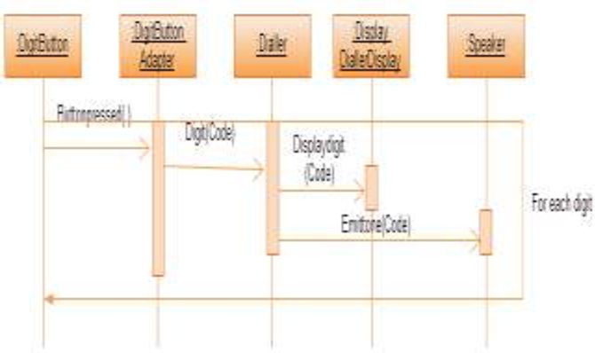 Model based test case prioritization for testing component figure 3 ccuart Gallery