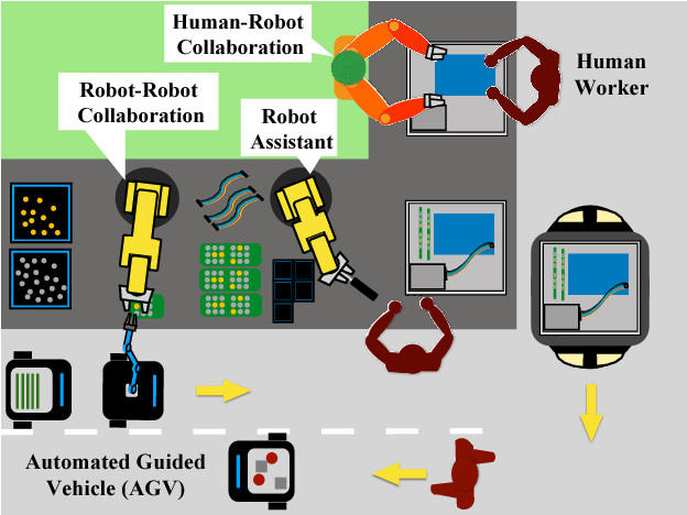 Figure 1 for SERoCS: Safe and Efficient Robot Collaborative Systems for Next Generation Intelligent Industrial Co-Robots