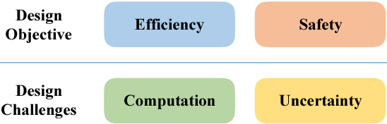 Figure 2 for SERoCS: Safe and Efficient Robot Collaborative Systems for Next Generation Intelligent Industrial Co-Robots