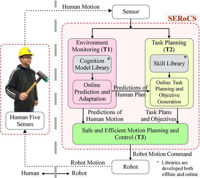 Figure 3 for SERoCS: Safe and Efficient Robot Collaborative Systems for Next Generation Intelligent Industrial Co-Robots