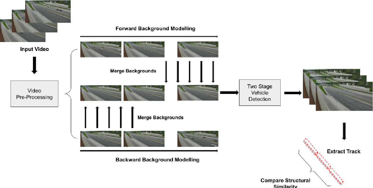 Figure 2 for An Efficient Approach for Anomaly Detection in Traffic Videos