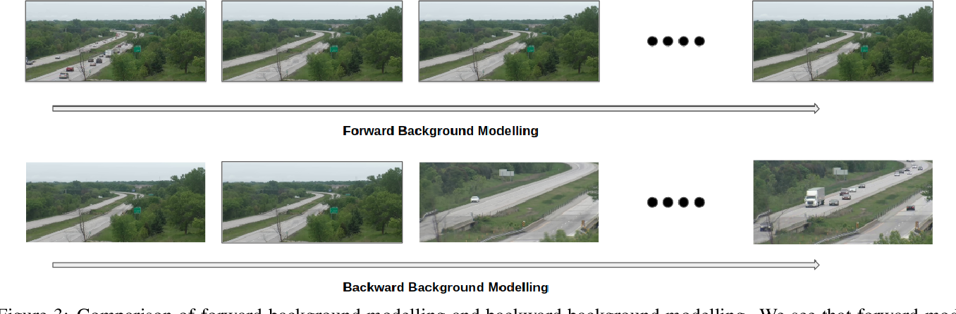 Figure 4 for An Efficient Approach for Anomaly Detection in Traffic Videos