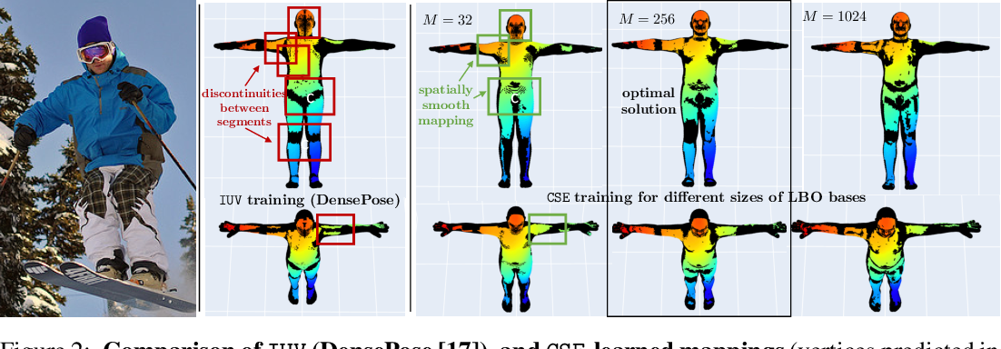 Figure 3 for Continuous Surface Embeddings