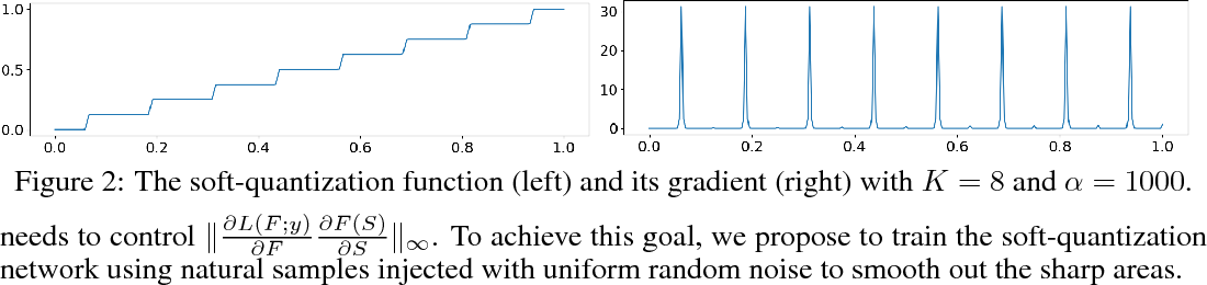 Figure 2 for Is PGD-Adversarial Training Necessary? Alternative Training via a Soft-Quantization Network with Noisy-Natural Samples Only