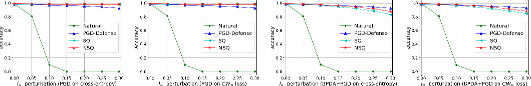 Figure 3 for Is PGD-Adversarial Training Necessary? Alternative Training via a Soft-Quantization Network with Noisy-Natural Samples Only