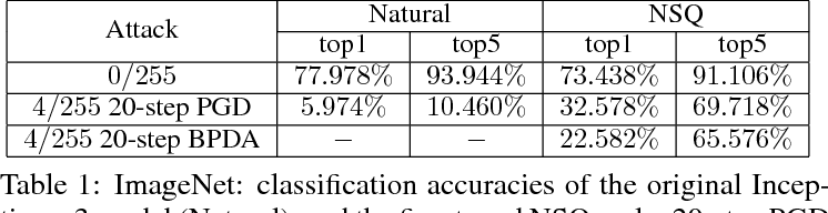 Figure 1 for Is PGD-Adversarial Training Necessary? Alternative Training via a Soft-Quantization Network with Noisy-Natural Samples Only