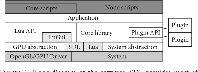PDF] Instant Feedback Rapid Prototyping for GPU-Accelerated