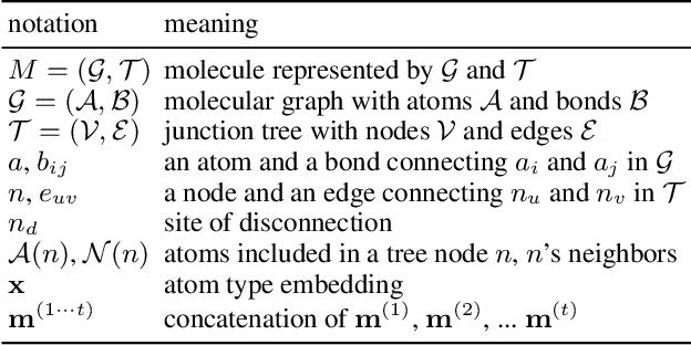 Figure 1 for Molecule Optimization via Fragment-based Generative Models