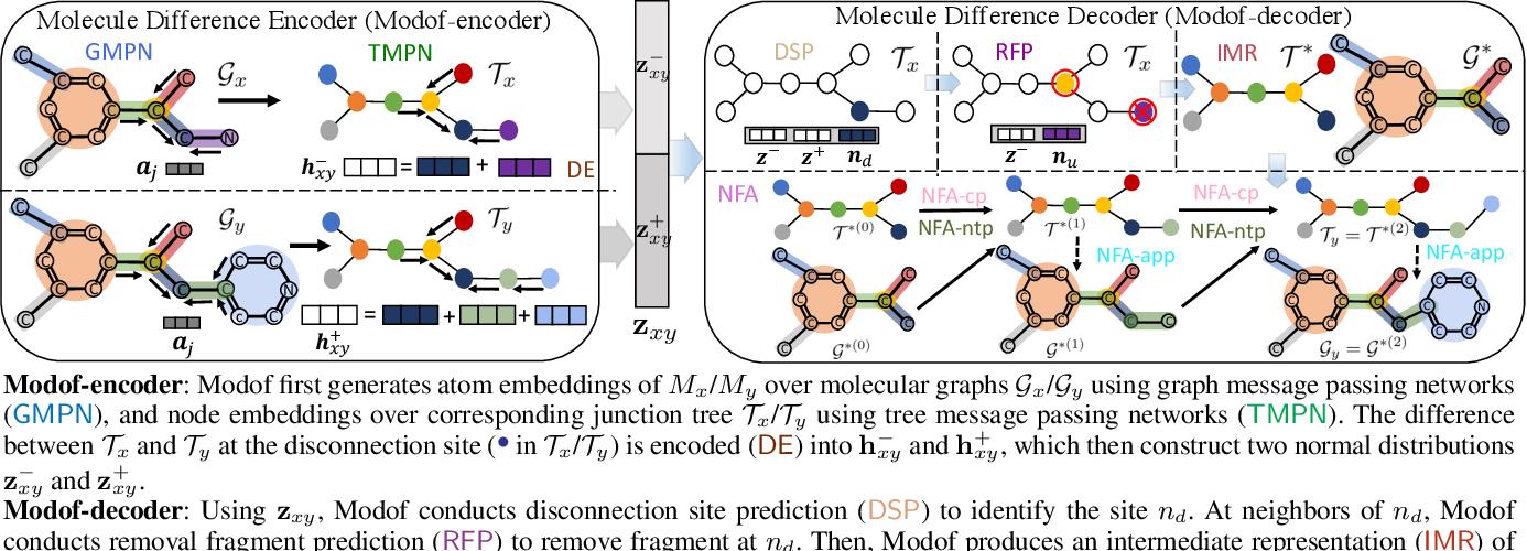 Figure 2 for Molecule Optimization via Fragment-based Generative Models