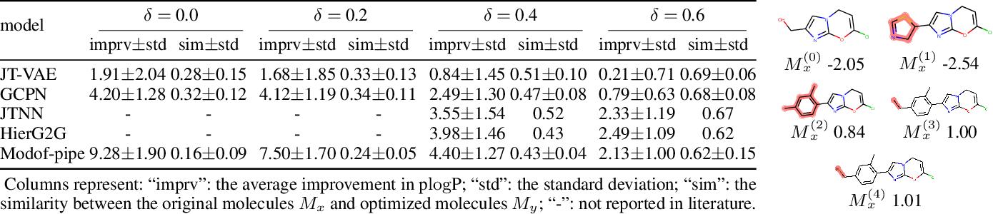 Figure 3 for Molecule Optimization via Fragment-based Generative Models