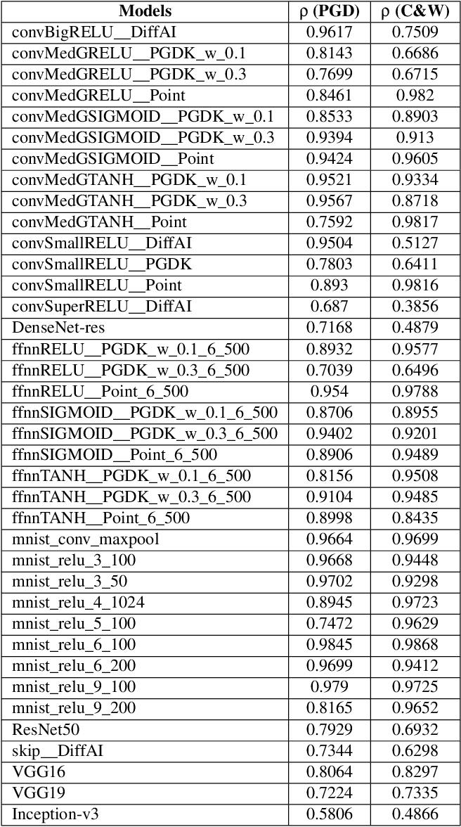 Figure 4 for Scalable Quantitative Verification For Deep Neural Networks