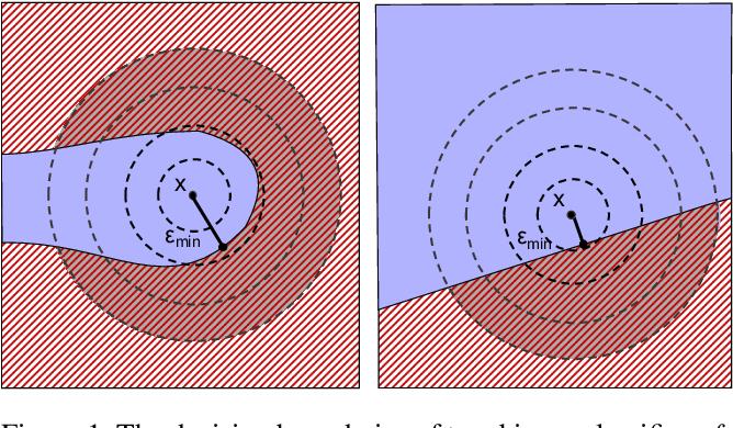 Figure 1 for Scalable Quantitative Verification For Deep Neural Networks