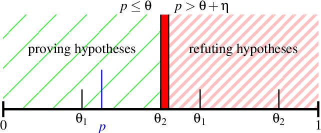 Figure 3 for Scalable Quantitative Verification For Deep Neural Networks