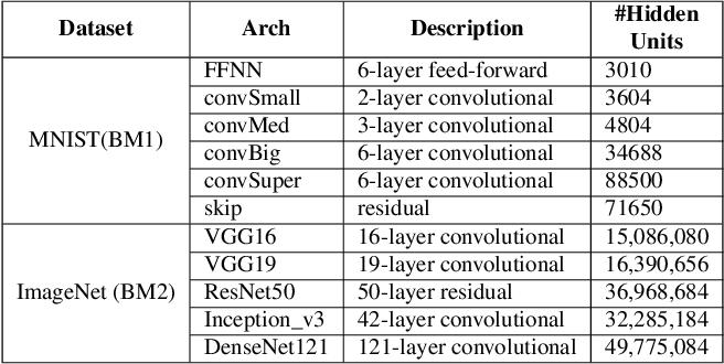 Figure 2 for Scalable Quantitative Verification For Deep Neural Networks