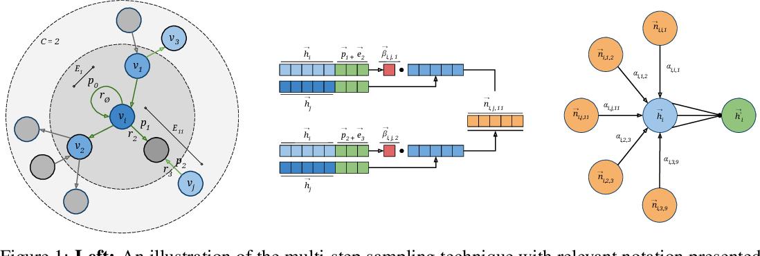 Figure 1 for Graph Representation Learning Network via Adaptive Sampling