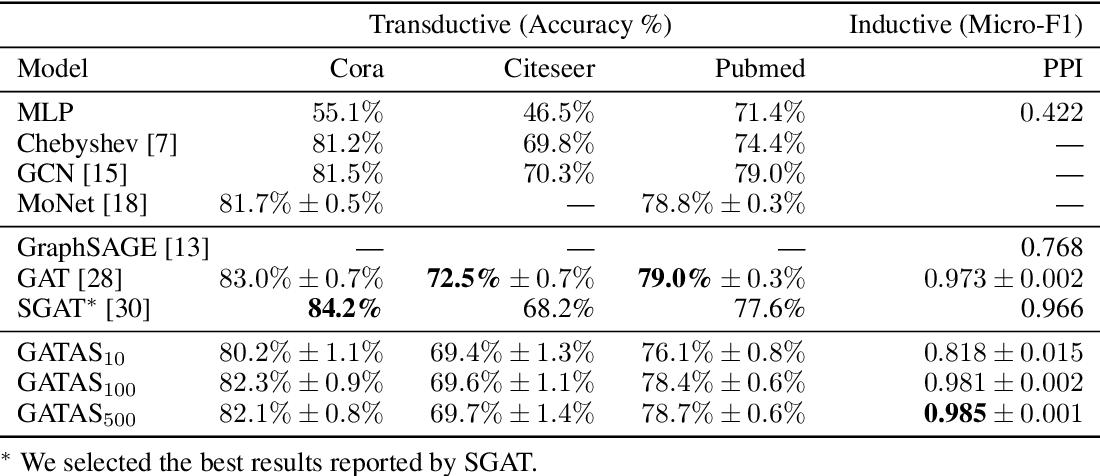 Figure 2 for Graph Representation Learning Network via Adaptive Sampling