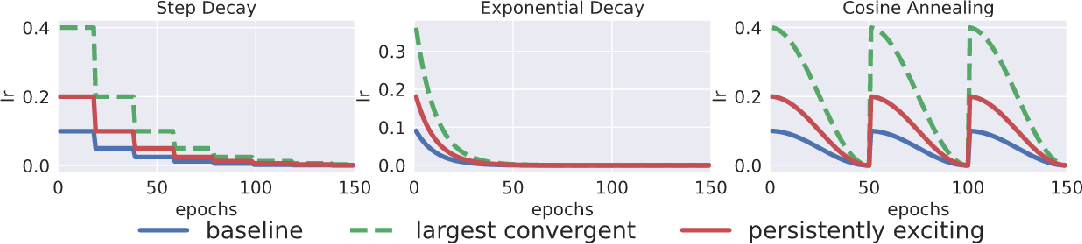 Figure 3 for Robust Learning via Persistency of Excitation