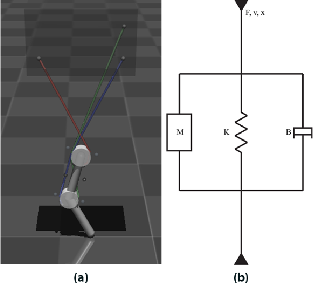 Figure 1 for Autonomous Control of a Tendon-driven Robotic Limb with Elastic Elements Reveals that Added Elasticity can Enhance Learning