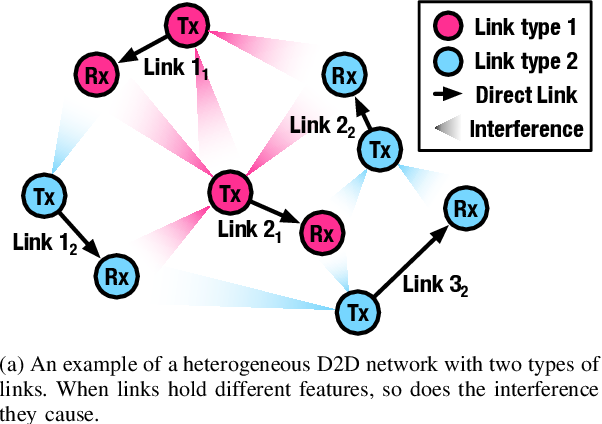 Figure 1 for Scalable Power Control/Beamforming in Heterogeneous Wireless Networks with Graph Neural Networks