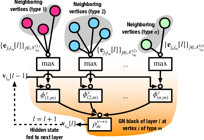 Figure 2 for Scalable Power Control/Beamforming in Heterogeneous Wireless Networks with Graph Neural Networks