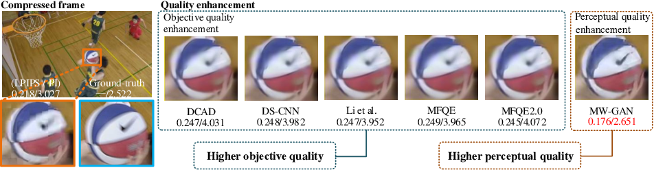 Figure 1 for Multi-level Wavelet-based Generative Adversarial Network for Perceptual Quality Enhancement of Compressed Video