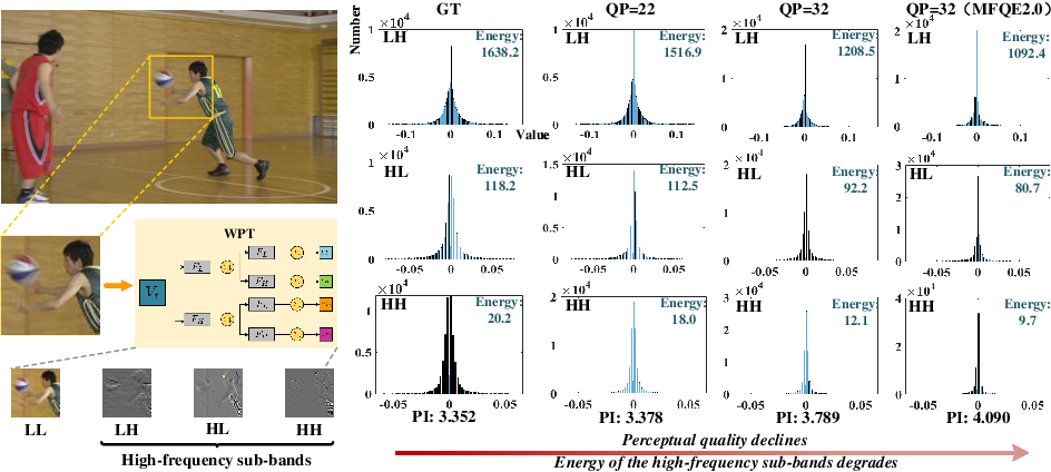 Figure 2 for Multi-level Wavelet-based Generative Adversarial Network for Perceptual Quality Enhancement of Compressed Video